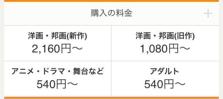 RakutenTVの料金