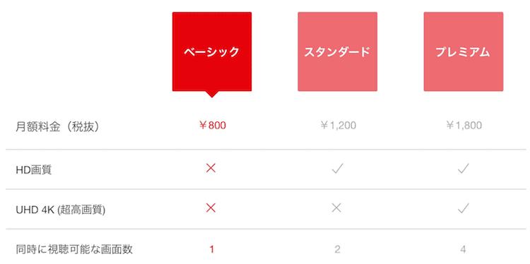 「ネットフリックス 料金表」の画像検索結果