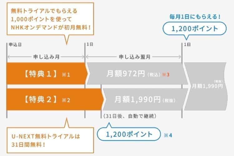 u-next nhkオンデマンド 無料